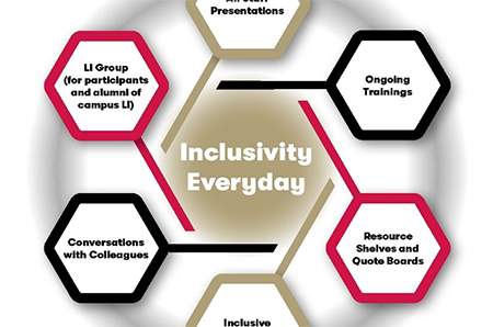inclusivity graphic describing elements of the program